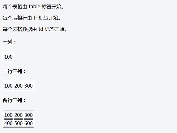 HTML表格
