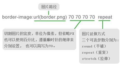 border-image的语法
