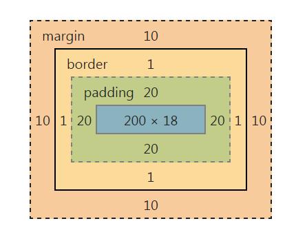 元素盒模型