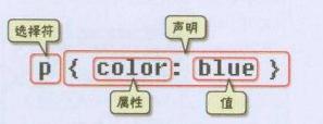 CSS代码语法