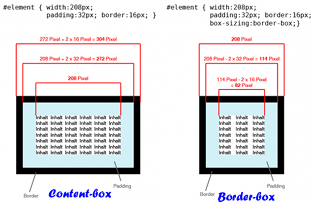 content-box和border-box两者的区别
