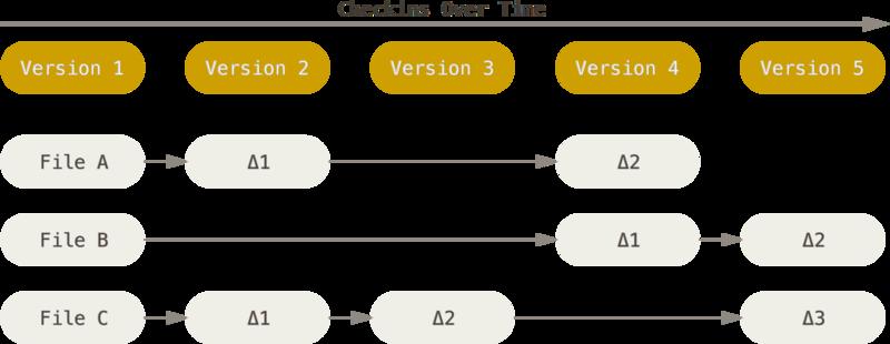 存储每个文件与初始版本的差异