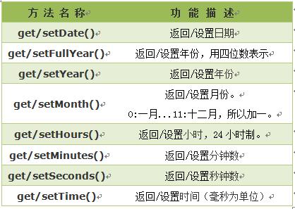 Date对象中处理时间和日期的常用方法