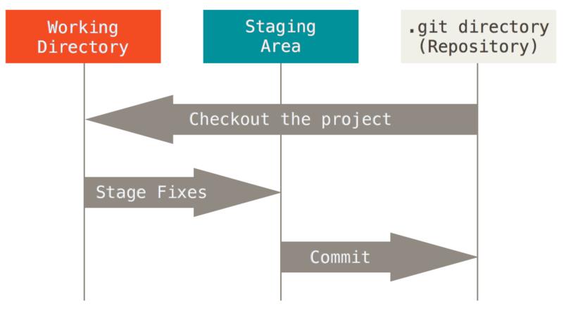 工作目录、暂存区域以及 Git 仓库