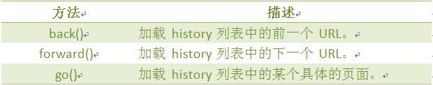 History 对象方法