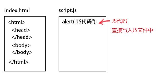 将JS代码直接写在JS文件中