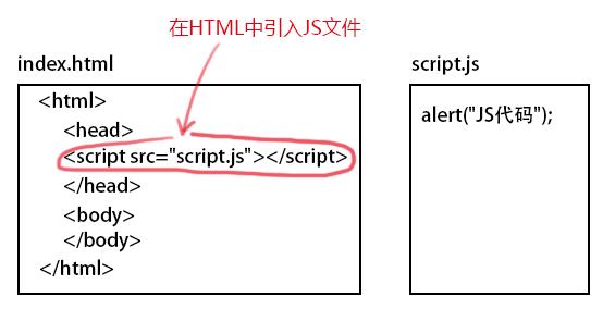 将JS文件嵌入HTML文件中
