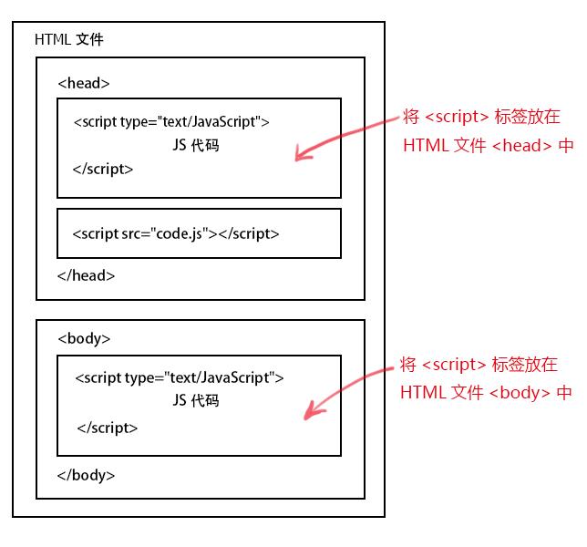 JS在页面中的位置