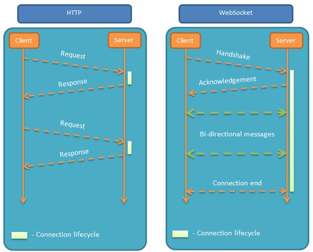 HTML5 WebSocket教程