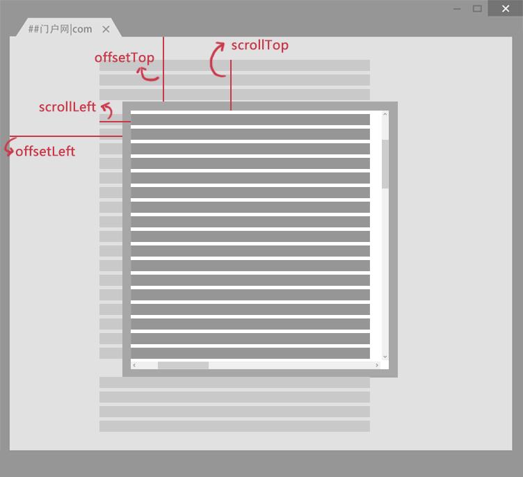网页卷去的距离与偏移量