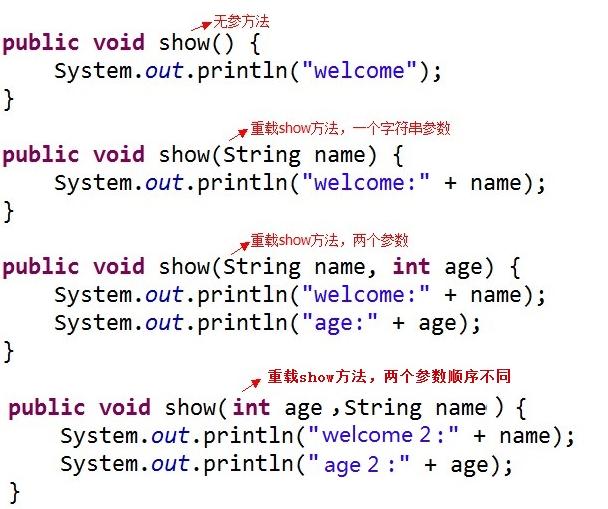Java 中方法的重载