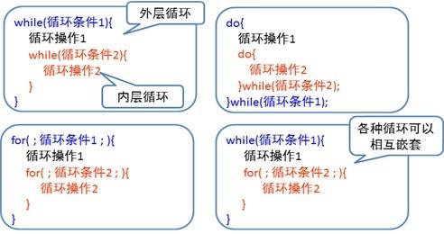 Java 循环语句之多重循环