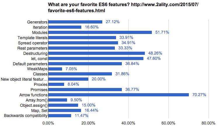 资料来源:Axel Rauschmayer关于最喜欢的ES6功能的调查