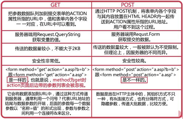 使用AJAX缓存,post和get区别对比