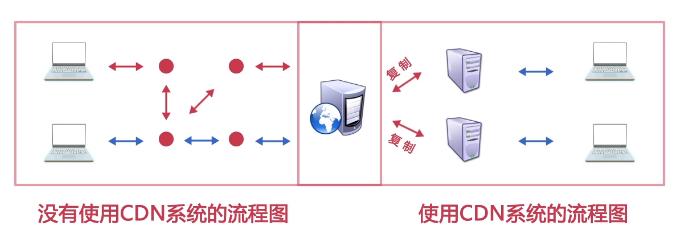 使用CDN(内容分发网络)