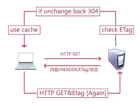 配置实体标签(ETag)