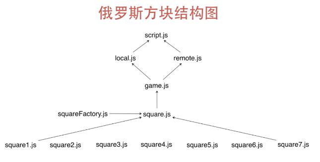 代码结构调整