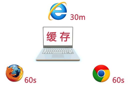 介绍浏览器的缓存