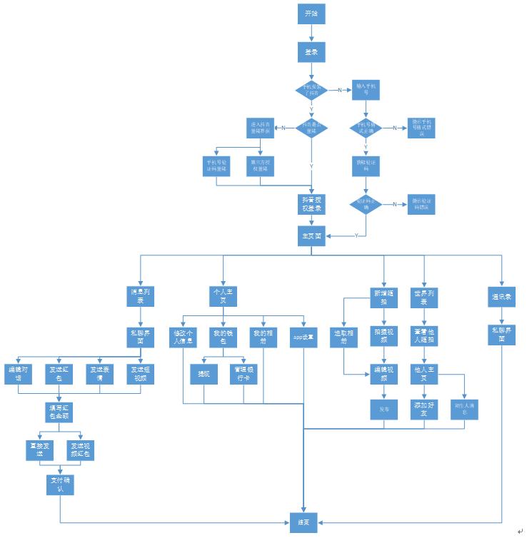 用户操作流程图