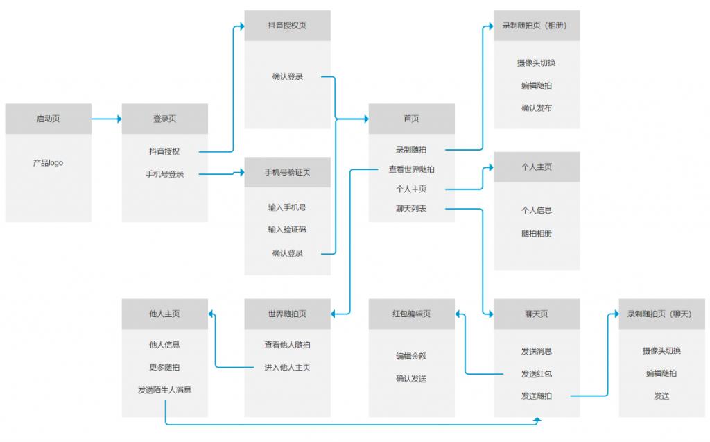 页面流程图