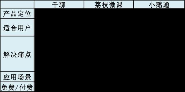 三大平台功能异同-比较图