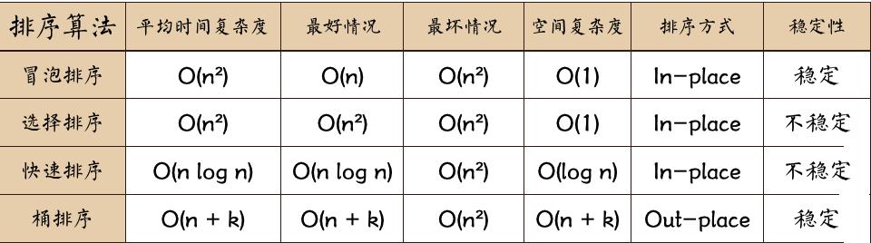 快速了解选择排序、桶排序、冒泡排序和快速排序原理