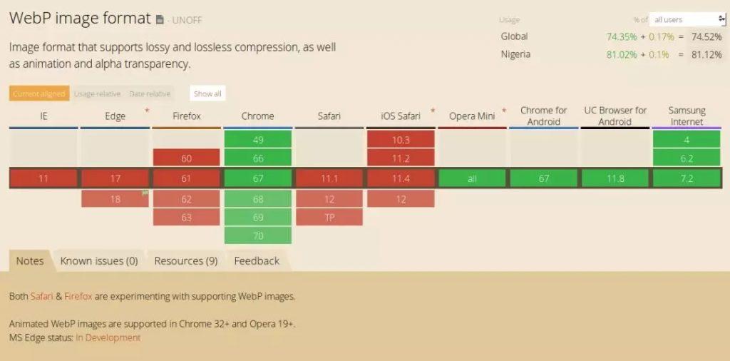 在撰写本文时,Firefox、Safari和Edge还不支持WebP