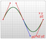 在原有贝塞尔上再加一段贝塞尔曲线