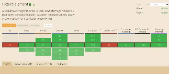 在 HTML 中使用 WebP 图像