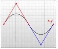 T/t 只需要定义贝塞尔曲线里面的终点