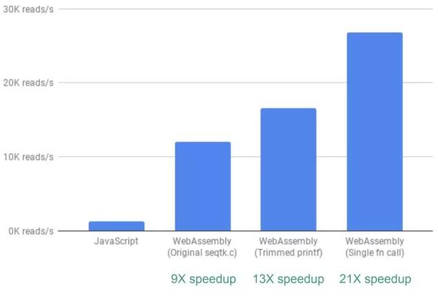 用WebAssembly将Web App速度提升了20倍