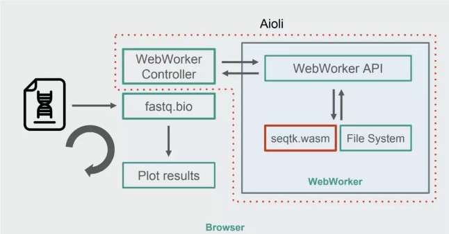 将 seqtk 编译成 WebAssembly 后的 fastq.bio 架构图