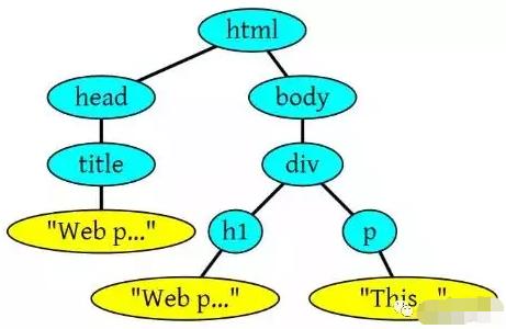 构建的DOM树