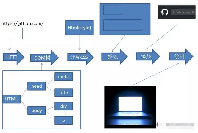 web前端开发应该明白的浏览器工作原理