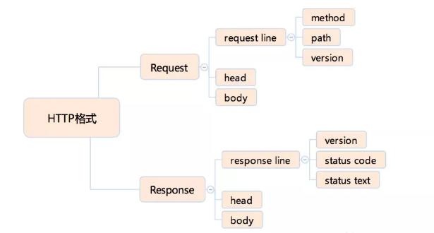 网络通讯HTTP协议