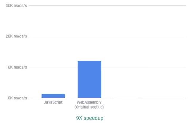 WebAssembly 比 JavaScript 有 9 倍左右的速度提升
