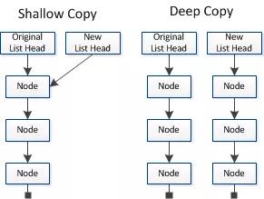 浅拷贝(Shallow Copy) VS深拷贝(Deep Copy)