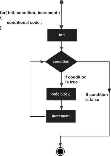 TypeScript 循环