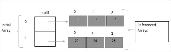 TypeScript Array(数组)
