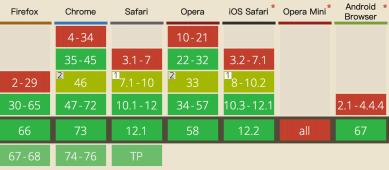 CSS混合模式