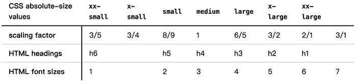 字体大小的属性有七种