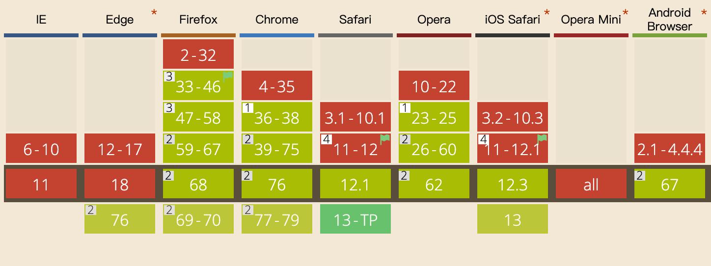 Web Animation API 用js编写更加自由的web动画