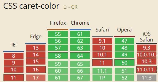 如何用CSS原生属性caret-color改变input输入框光标颜色