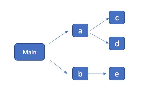 webpack源码解析四之bundle.js 内容分析