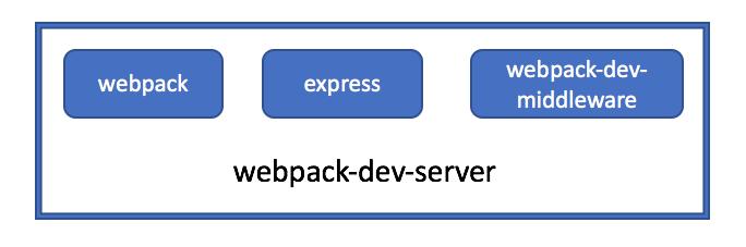 webpack源码解析六之HMR热更新原理
