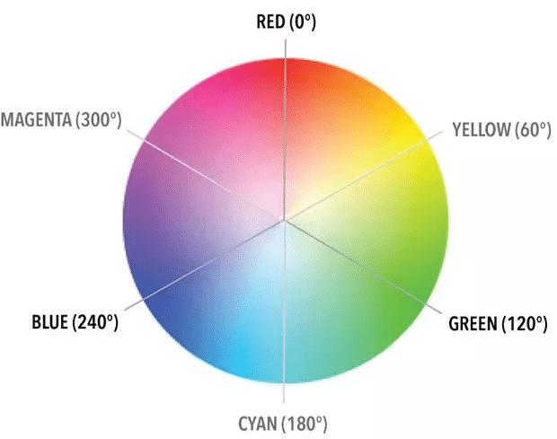 在 CSS 中应用色彩三要素之HSL
