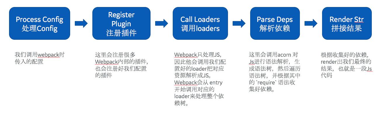梳理webpack工作流程