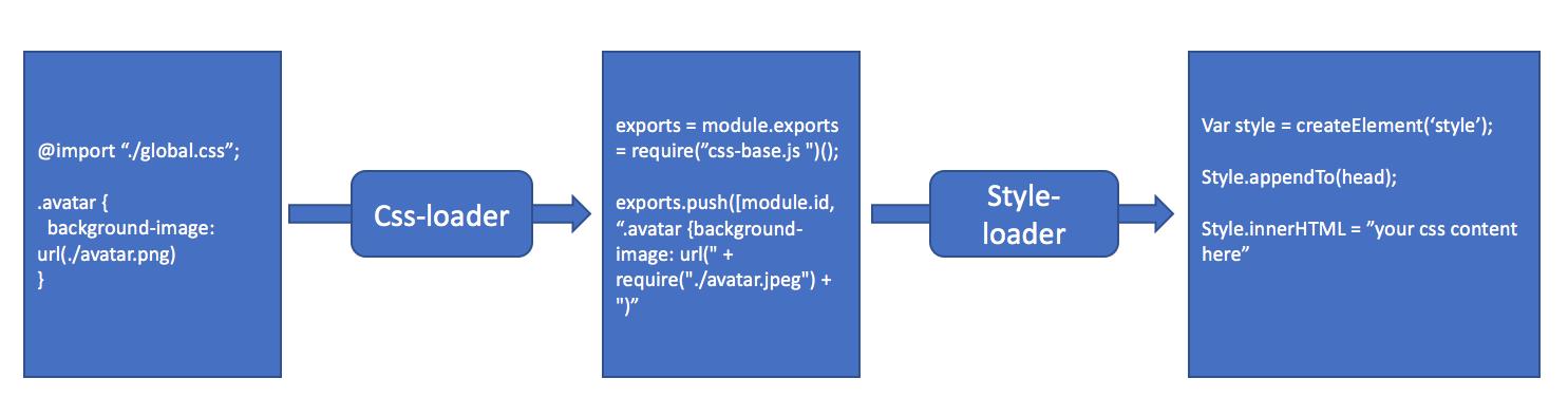 webpack源码解析二之探究style-loader和css-loader是如何工作的