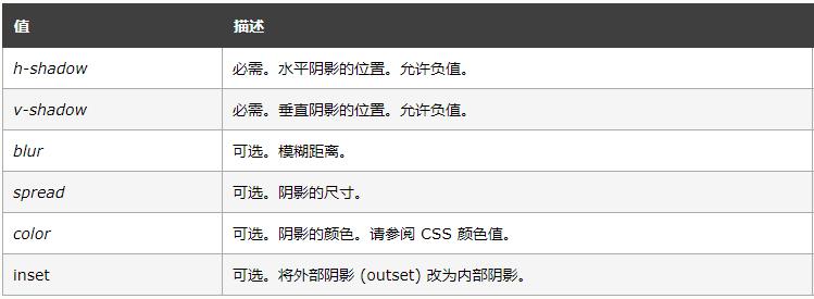CSS3 box-shadow属性设置阴影效果用法大全