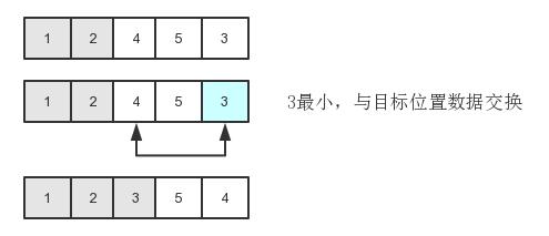 前端开发必会的JS算法之选择排序
